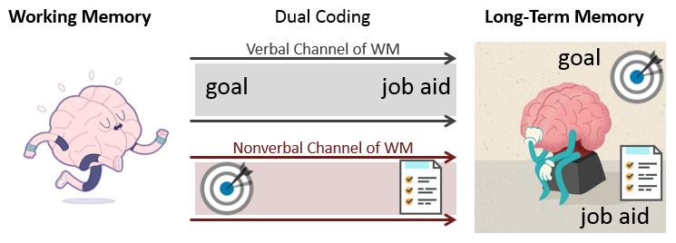 dual_coding-WM_and_LTMv2